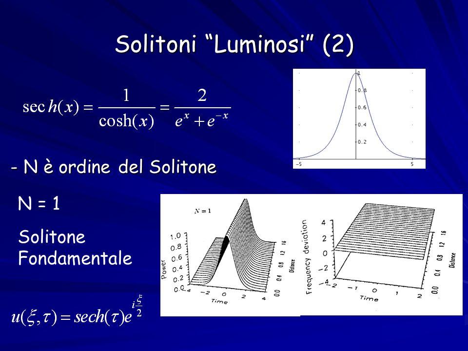 Solitoni Luminosi (2) - N è ordine del Solitone N = 1 Solitone Fondamentale