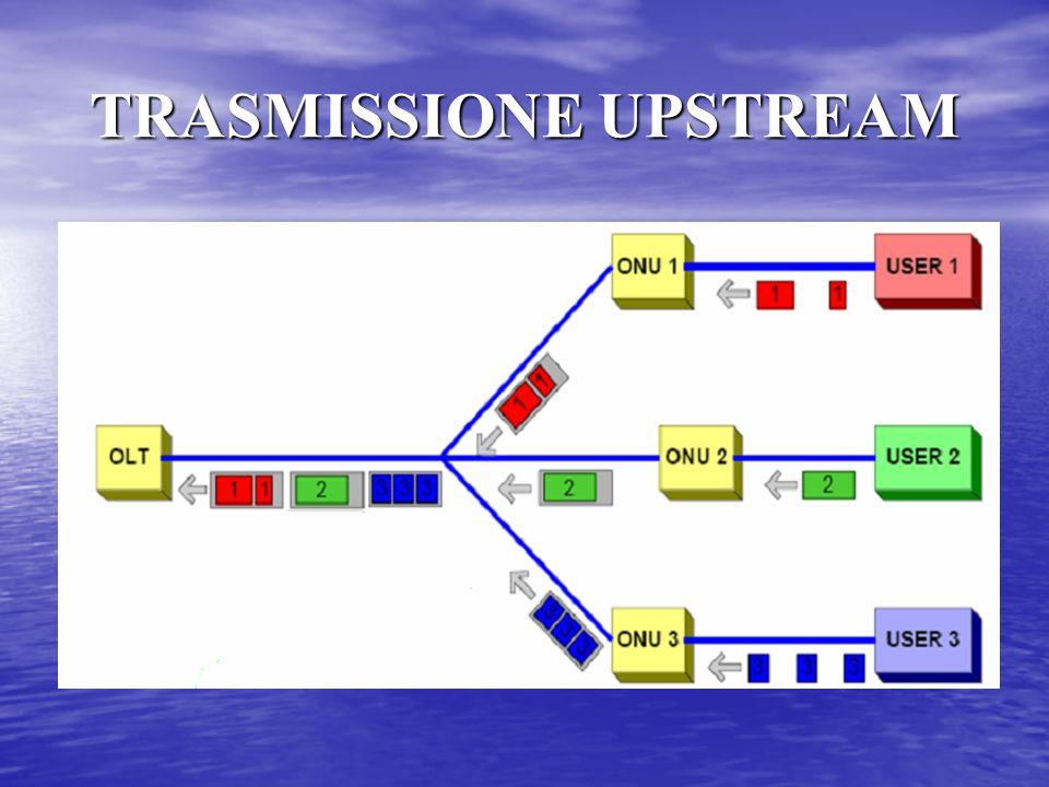 TRASMISSIONE UPSTREAM