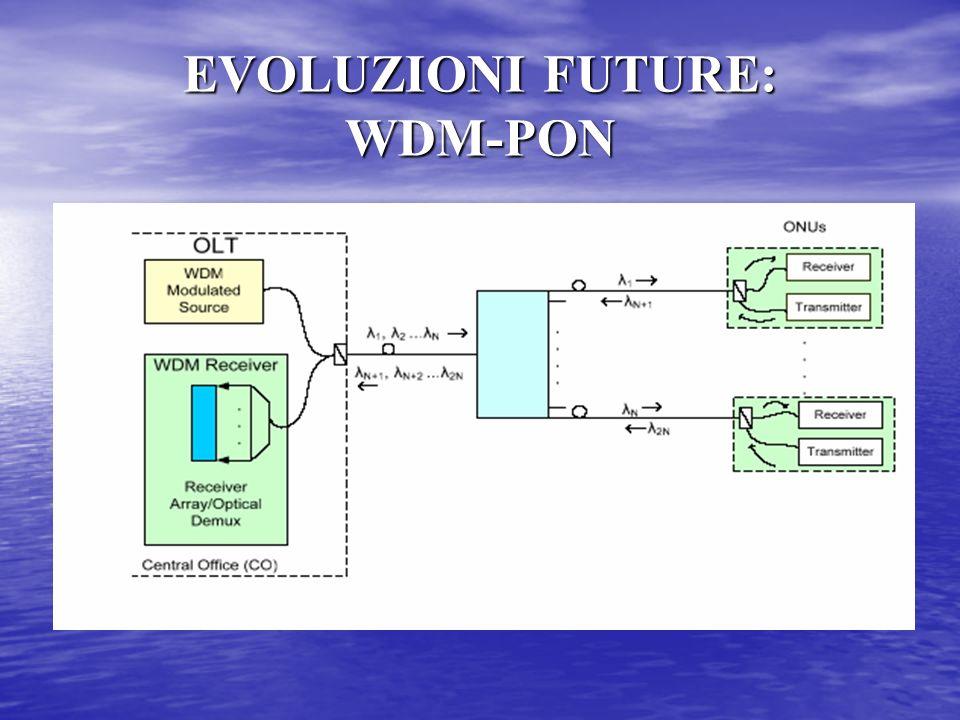 EVOLUZIONI FUTURE: WDM-PON