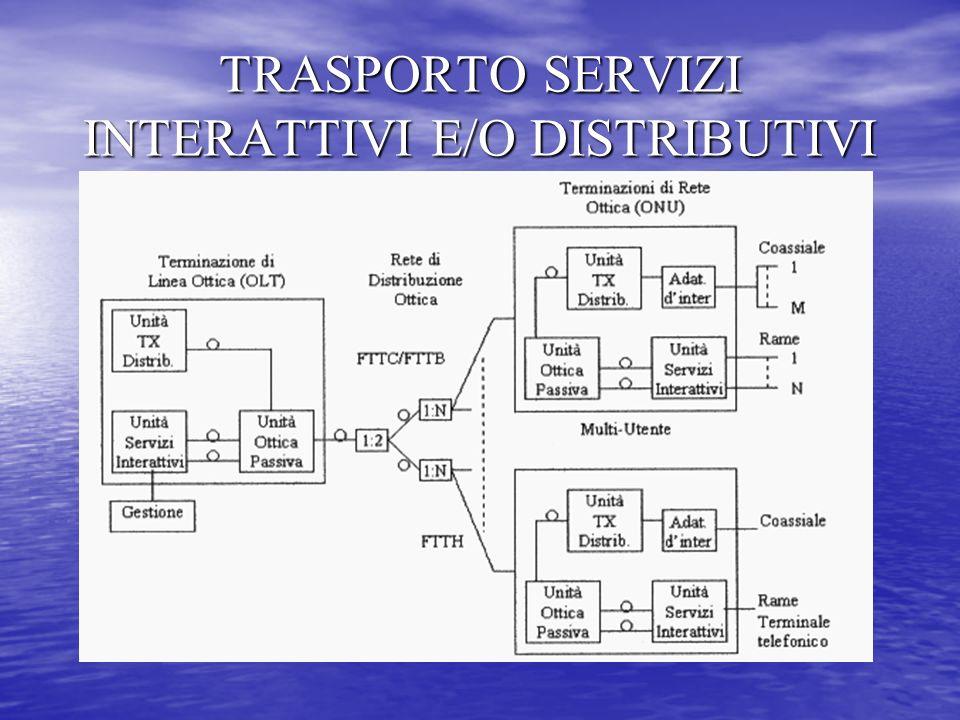 TRASPORTO SERVIZI INTERATTIVI E/O DISTRIBUTIVI