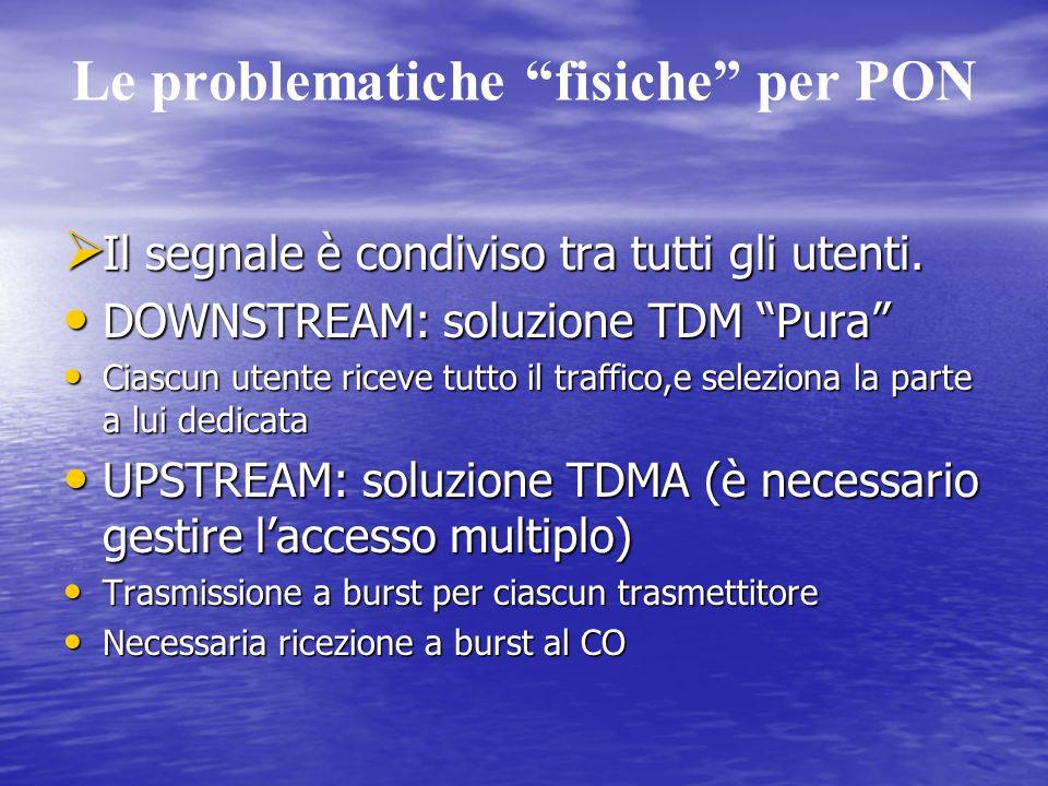 Le problematiche fisiche per PON Il segnale è condiviso tra tutti gli utenti.