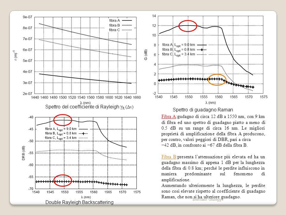 Bertolino Giuseppe Spettro del coefficiente di Rayleigh γ R (Δν) Spettro di guadagno Raman Fibra A:gudagno di circa 12 dB a 1550 nm, con 9 km di fibra ed uno spettro di guadagno piatto a meno di 0.5 dB su un range di circa 16 nm.