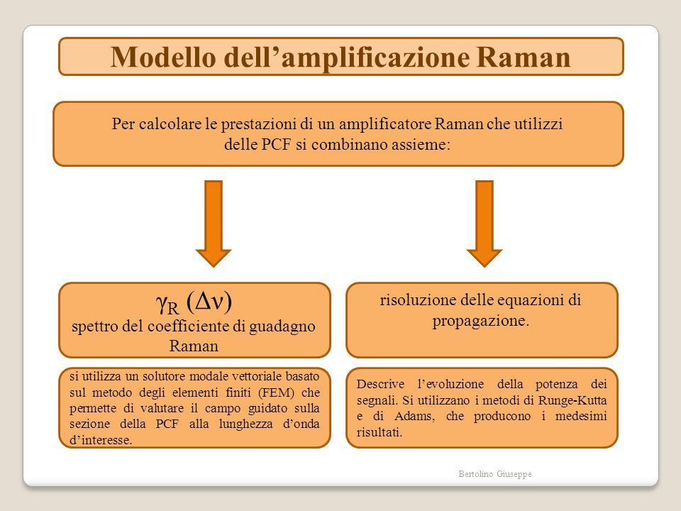 Bertolino Giuseppe Modello dellamplificazione Raman Il modello include: SRS Stimulated Raman Scattering; lemissione Raman spontanea che dipende dalla temperatura; il Rayleigh backscattering; lattenuazione della fibra in esame e le arbitrarie interazioni tra pompe; segnali e rumore in entrambe le direzioni di propagazione.