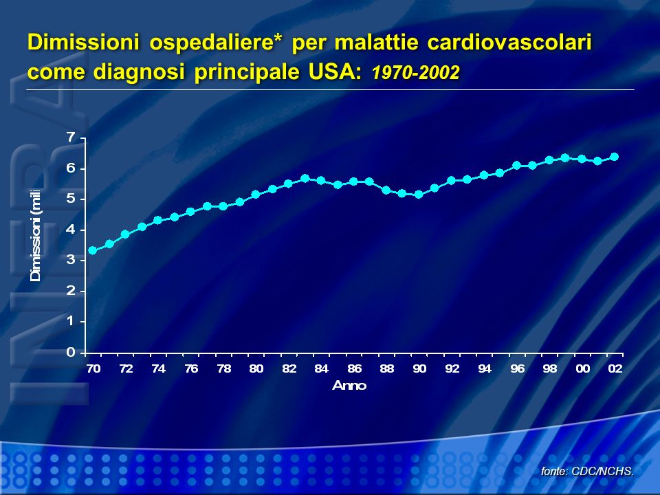 STRATIFICATION OF CV RISK Blood pressure (mmHg )
