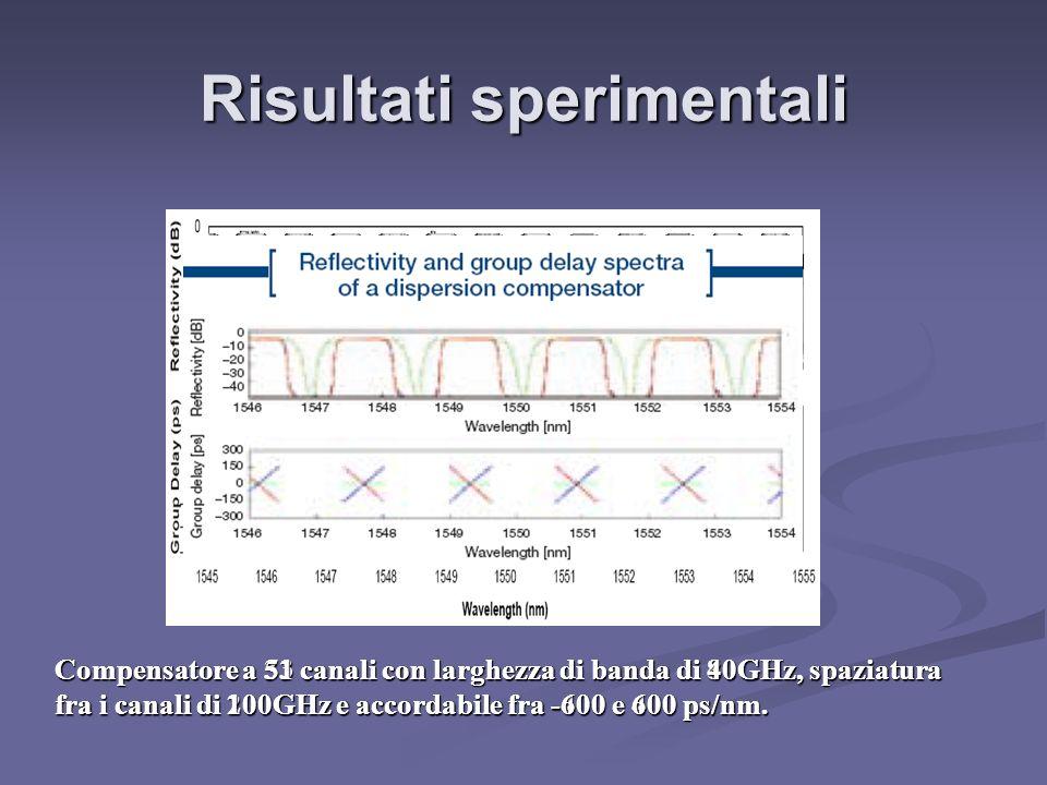 Risultati sperimentali Compensatore a 33 canali con larghezza di banda di 80GHz, spaziatura fra i canali di 200GHz e accordabile fra -400 e 400 ps/nm.