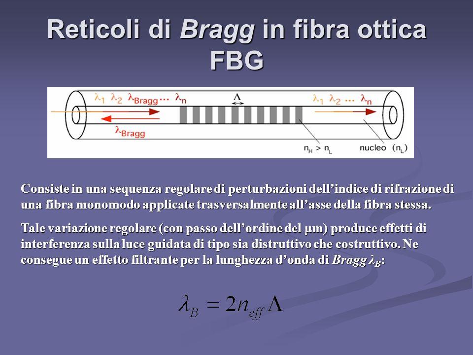 Reticoli di Bragg in fibra ottica FBG Consiste in una sequenza regolare di perturbazioni dellindice di rifrazione di una fibra monomodo applicate tras