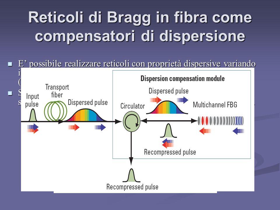 Reticoli di Bragg in fibra come compensatori di dispersione E possibile realizzare reticoli con proprietà dispersive variando il passo del reticolo in