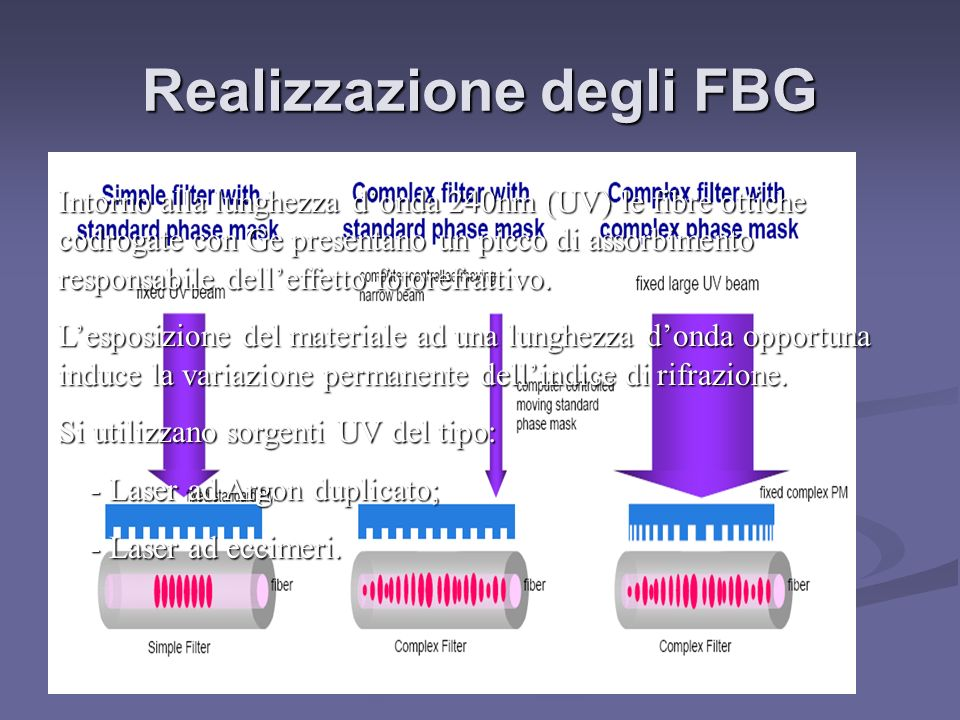 Realizzazione degli FBG Intorno alla lunghezza donda 240nm (UV) le fibre ottiche codrogate con Ge presentano un picco di assorbimento responsabile del