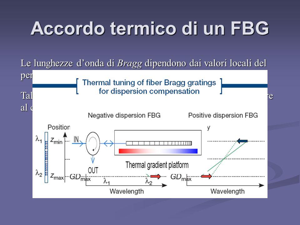 Accordo termico di un FBG Le lunghezze donda di Bragg dipendono dai valori locali del periodo del reticolo e dellindice effettivo. Tali valori cambian