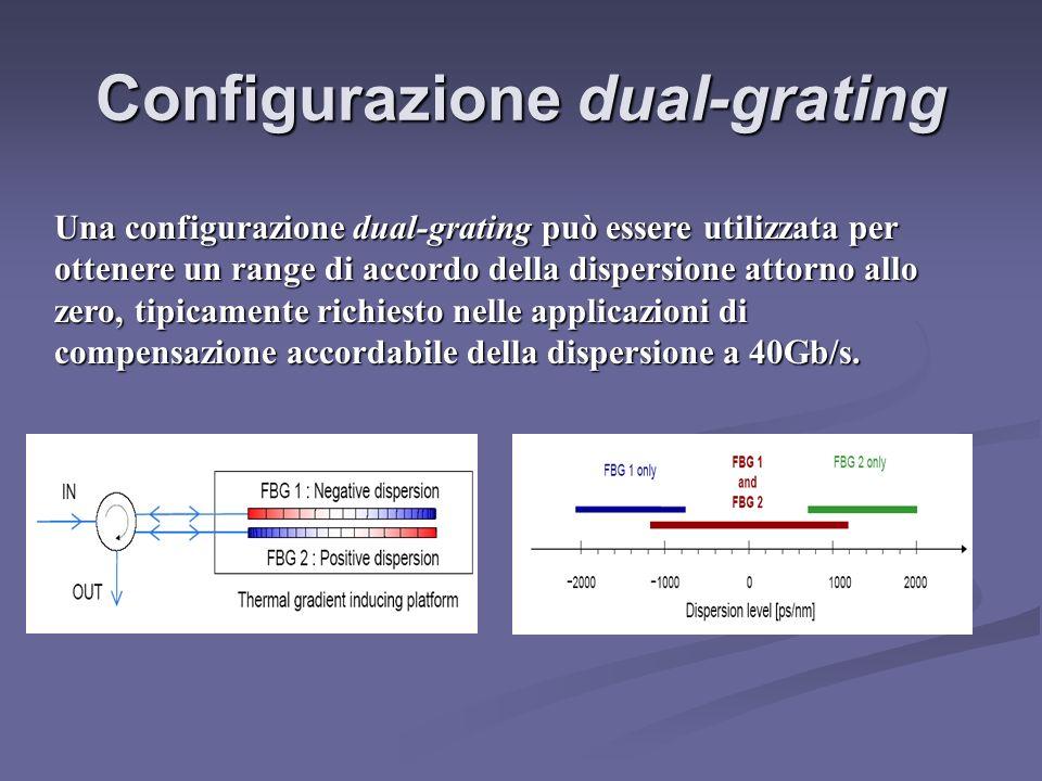Configurazione dual-grating Una configurazione dual-grating può essere utilizzata per ottenere un range di accordo della dispersione attorno allo zero