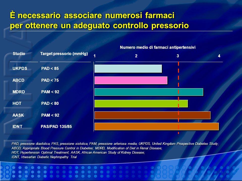 È necessario associare numerosi farmaci per ottenere un adeguato controllo pressorio PAD, pressione diastolica; PAS, pressione sistolica; PAM, pressio