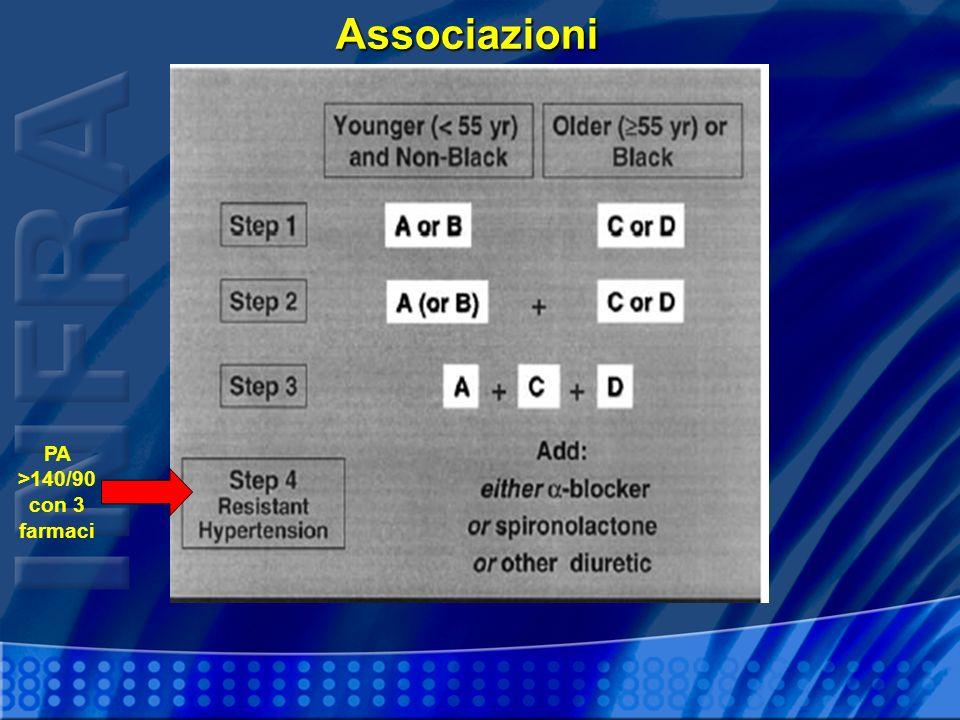 Associazioni PA >140/90 con 3 farmaci