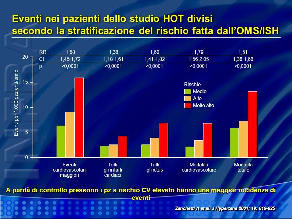 Eventi nei pazienti dello studio HOT divisi secondo la stratificazione del rischio fatta dallOMS/ISH Eventi per 1.000 pazienti/anno 20 15 10 5 0 Event
