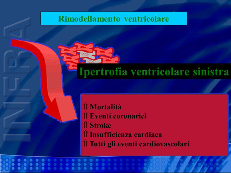 Ipertrofia ventricolare sinistra Rimodellamento ventricolare Mortalità Eventi coronarici Stroke Insufficienza cardiaca Tutti gli eventi cardiovascolar