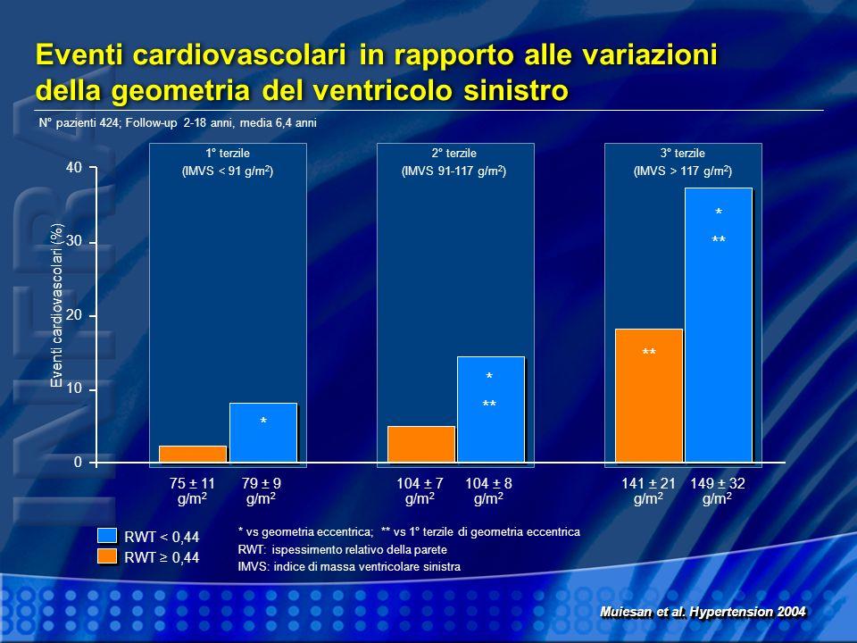 Eventi cardiovascolari in rapporto alle variazioni della geometria del ventricolo sinistro Eventi cardiovascolari (%) 40 30 20 10 0 75 ± 11 g/m 2 1° t