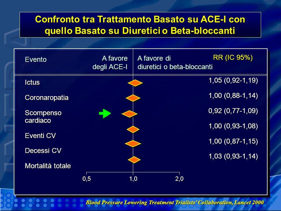 Confronto tra Trattamento Basato su ACE-I con quello Basato su Diuretici o Beta-bloccanti RR (IC 95%) 1,05 (0,92-1,19) 1,00 (0,88-1,14) 0,92 (0,77-1,0
