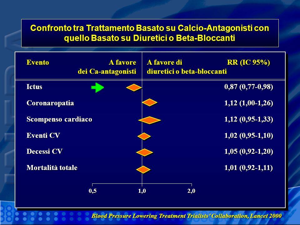 Confronto tra Trattamento Basato su Calcio-Antagonisti con quello Basato su Diuretici o Beta-Bloccanti RR (IC 95%) 0,87 (0,77-0,98) 1,12 (1,00-1,26) 1