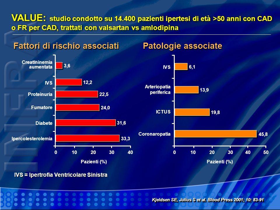 VALUE: studio condotto su 14.400 pazienti ipertesi di età >50 anni con CAD o FR per CAD, trattati con valsartan vs amlodipina Fattori di rischio assoc