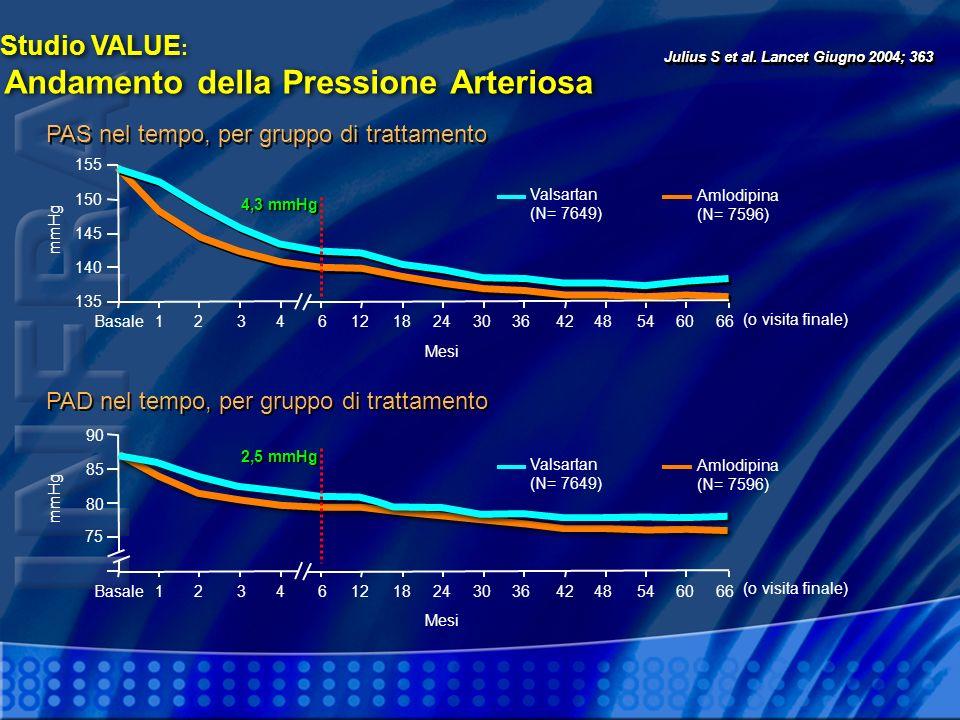 Studio VALUE : Andamento della Pressione Arteriosa Studio VALUE : Andamento della Pressione Arteriosa PAS nel tempo, per gruppo di trattamento Valsart
