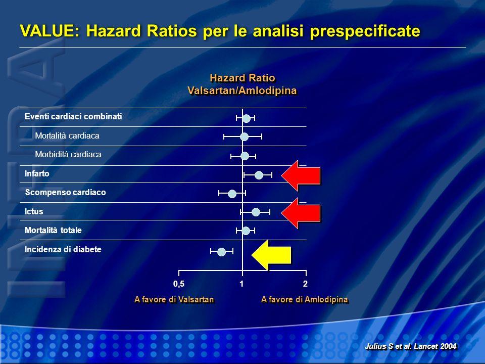 VALUE: Hazard Ratios per le analisi prespecificate Julius S et al. Lancet 2004 Hazard Ratio Valsartan/Amlodipina Valsartan/Amlodipina Eventi cardiaci