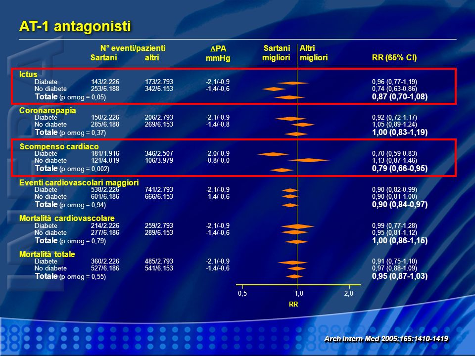 AT-1 antagonisti Arch Intern Med 2005;165:1410-1419 1,00,52,0 RR N° eventi/pazienti SartaniRR (65% Cl) PA mmHg altri Sartani migliori Altri migliori D