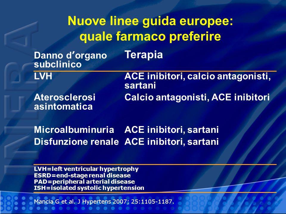 Mancia G et al. J Hypertens 2007; 25:1105-1187. Nuove linee guida europee: quale farmaco preferire Danno d organo subclinico Terapia LVHACE inibitori,