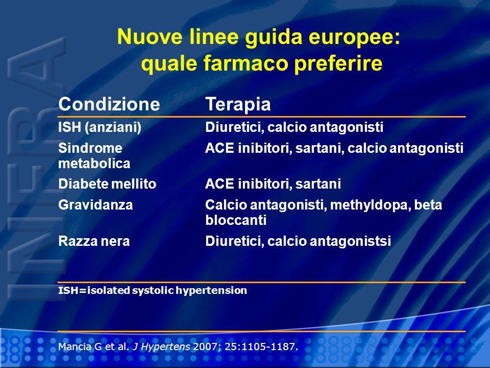 Mancia G et al. J Hypertens 2007; 25:1105-1187. Nuove linee guida europee: quale farmaco preferire CondizioneTerapia ISH (anziani)Diuretici, calcio an