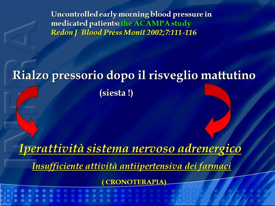 Rialzo pressorio dopo il risveglio mattutino Iperattività sistema nervoso adrenergico (siesta !) Uncontrolled early morning blood pressure in medicate