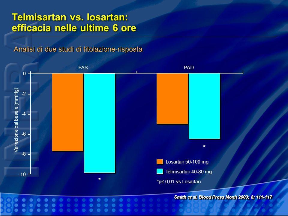 Telmisartan vs. losartan: efficacia nelle ultime 6 ore 0 -2 -4 -6 -8 -10 PAS Smith et al. Blood Press Monit 2003; 8: 111-117 PAD Analisi di due studi