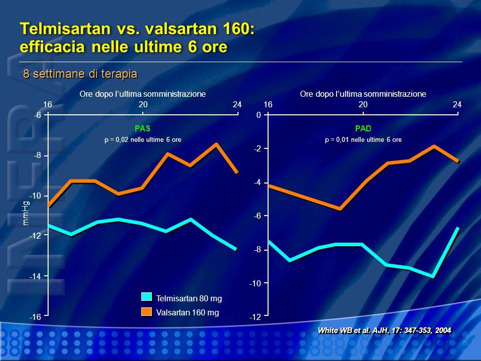 Telmisartan vs. valsartan 160: efficacia nelle ultime 6 ore White WB et al. AJH, 17: 347-353, 2004 8 settimane di terapia -6 -8 -10 -12 -14 -16 Ore do