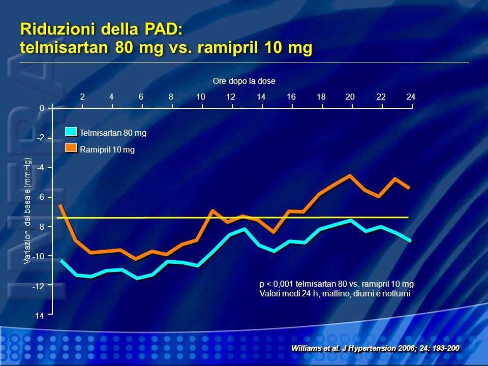 Riduzioni della PAD: telmisartan 80 mg vs. ramipril 10 mg 0 -2 -4 -6 -8 -10 -12 -14 2 Williams et al. J Hypertension 2006; 24: 193-200 Variazioni dal