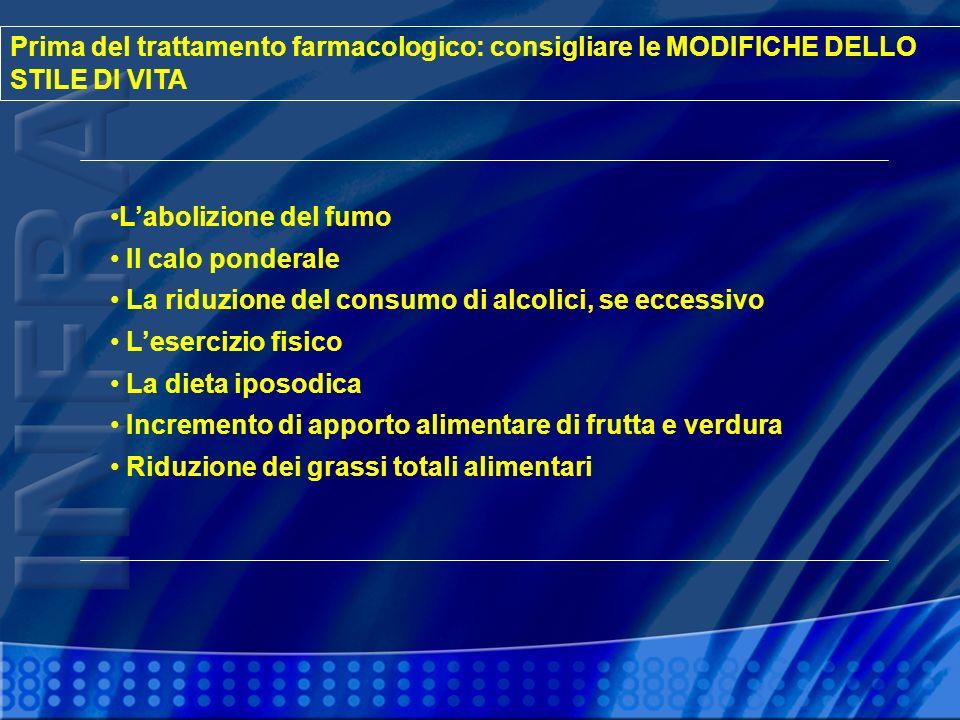 Confronto tra Trattamento Basato su Calcio-Antagonisti con quello Basato su Diuretici o Beta-Bloccanti RR (IC 95%) 0,87 (0,77-0,98) 1,12 (1,00-1,26) 1,12 (0,95-1,33) 1,02 (0,95-1,10) 1,05 (0,92-1,20) 1,01 (0,92-1,11) EventoIctusCoronaropatia Scompenso cardiaco Eventi CV Decessi CV Mortalità totale A favore dei Ca-antagonisti A favore di diuretici o beta-bloccanti Blood Pressure Lowering Treatment Trialists Collaboration, Lancet 2000 0,51,02,0