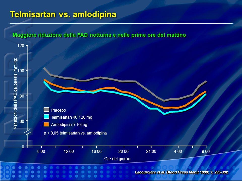 Telmisartan vs. amlodipina 120 100 80 60 0 8:00 Lacourcière et al. Blood Press Monit 1998; 3: 295-302 Maggiore riduzione della PAD notturna e nelle pr