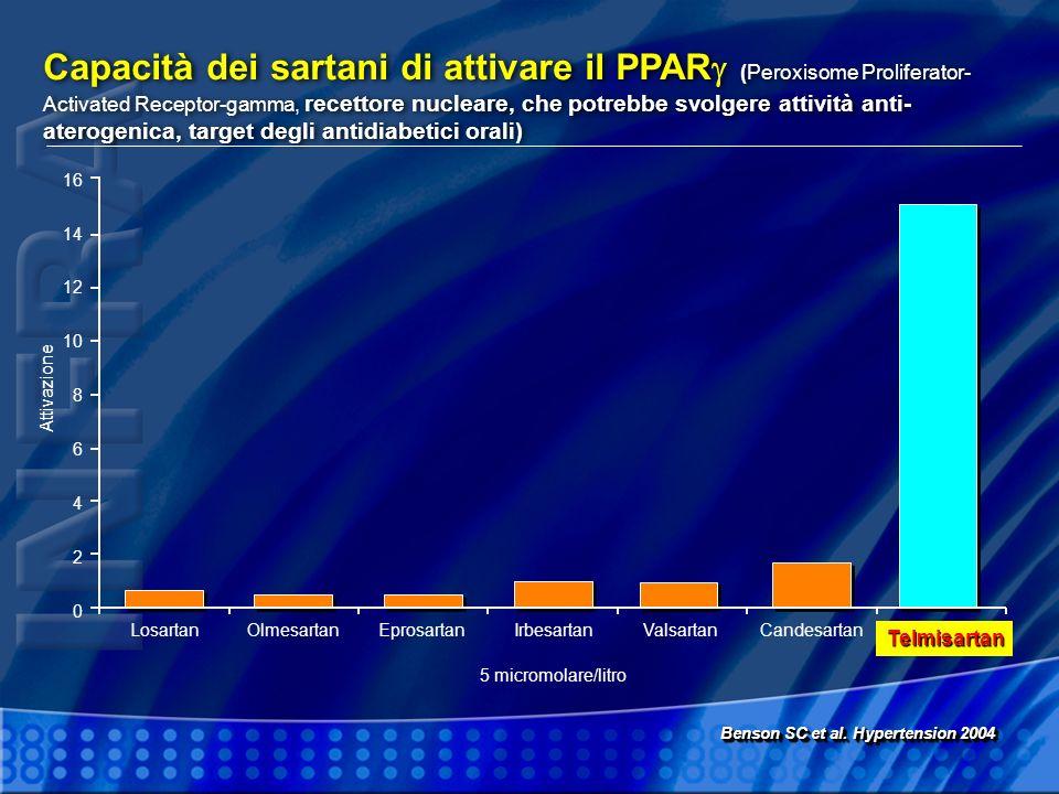 Capacità dei sartani di attivare il PPAR (Peroxisome Proliferator- Activated Receptor-gamma, recettore nucleare, che potrebbe svolgere attività anti-