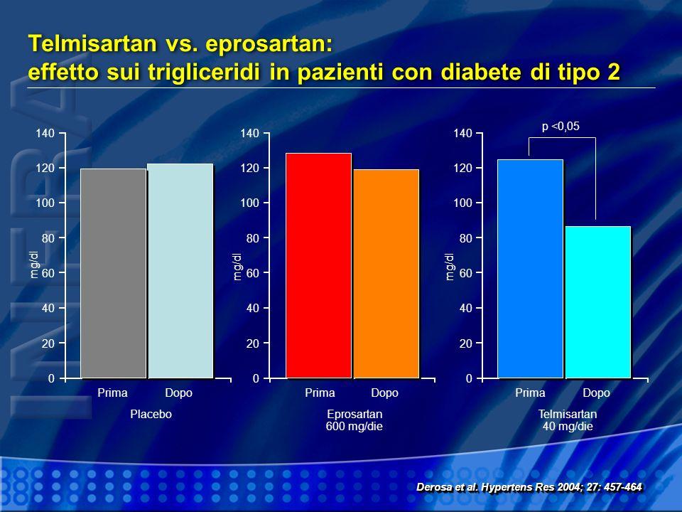 Telmisartan vs. eprosartan: effetto sui trigliceridi in pazienti con diabete di tipo 2 Derosa et al. Hypertens Res 2004; 27: 457-464 140 120 100 80 60