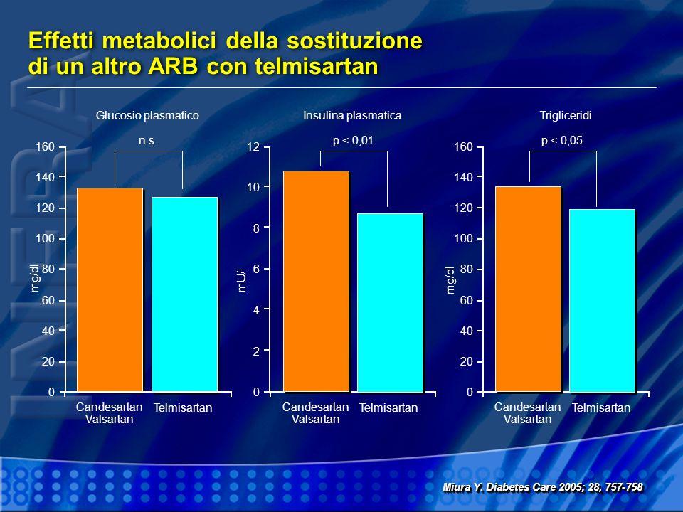 12 10 8 6 4 2 0 Effetti metabolici della sostituzione di un altro ARB con telmisartan Miura Y. Diabetes Care 2005; 28, 757-758 160 140 120 100 80 60 4