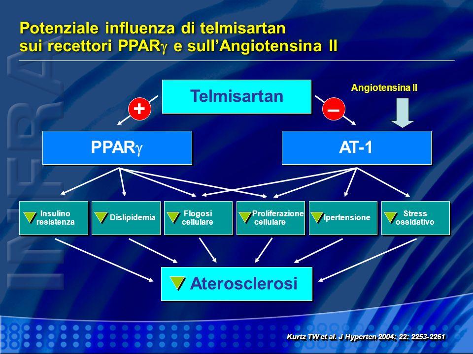 Potenziale influenza di telmisartan sui recettori PPAR e sullAngiotensina II Kurtz TW et al. J Hyperten 2004; 22: 2253-2261 Telmisartan Aterosclerosi