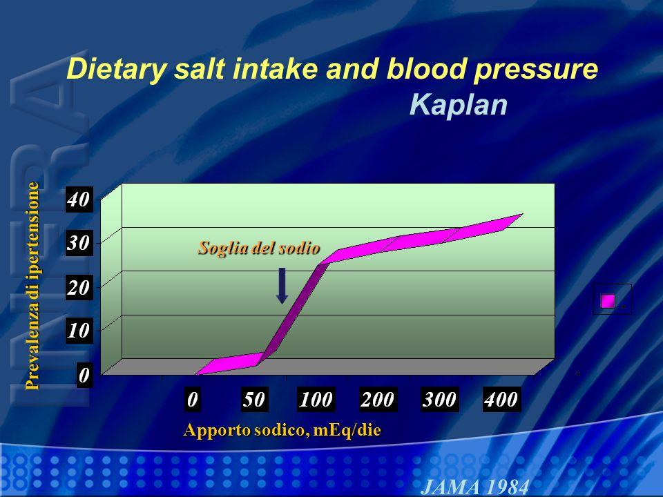 Dietary salt intake and blood pressure Kaplan Apporto sodico, mEq/die Prevalenza di ipertensione JAMA 1984 Soglia del sodio