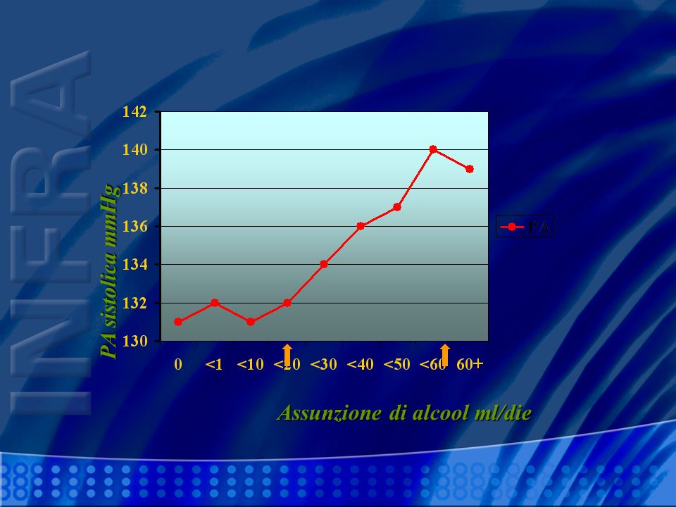 Assunzione di alcool ml/die PA sistolica mmHg