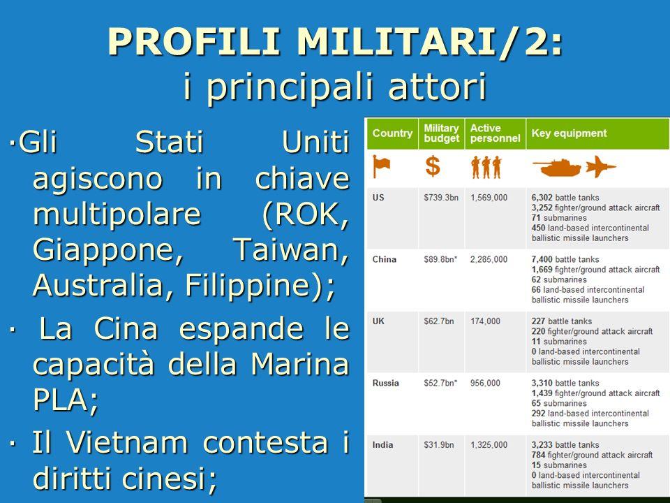 PROFILI MILITARI/2: i principali attori ·Gli Stati Uniti agiscono in chiave multipolare (ROK, Giappone, Taiwan, Australia, Filippine); · La Cina espan