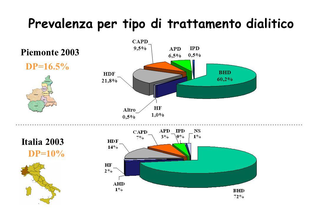 Prevalenza per tipo di trattamento dialitico Italia 2003 Piemonte 2003 DP=16.5% DP=10% APD 6,5% IPD 0,5% BHD 60,2% HF 1,0% HDF 21,8% CAPD 9,5% Altro 0