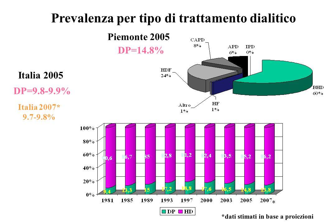 Piemonte 2005 DP=14.8% Italia 2005 Prevalenza per tipo di trattamento dialitico DP=9.8-9.9% *dati stimati in base a proiezioni * Italia 2007* 9.7-9.8%