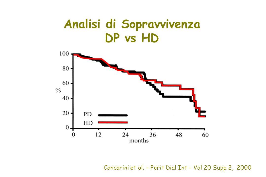 Analisi di Sopravvivenza DP vs HD Cancarini et al. – Perit Dial Int – Vol 20 Supp 2, 2000