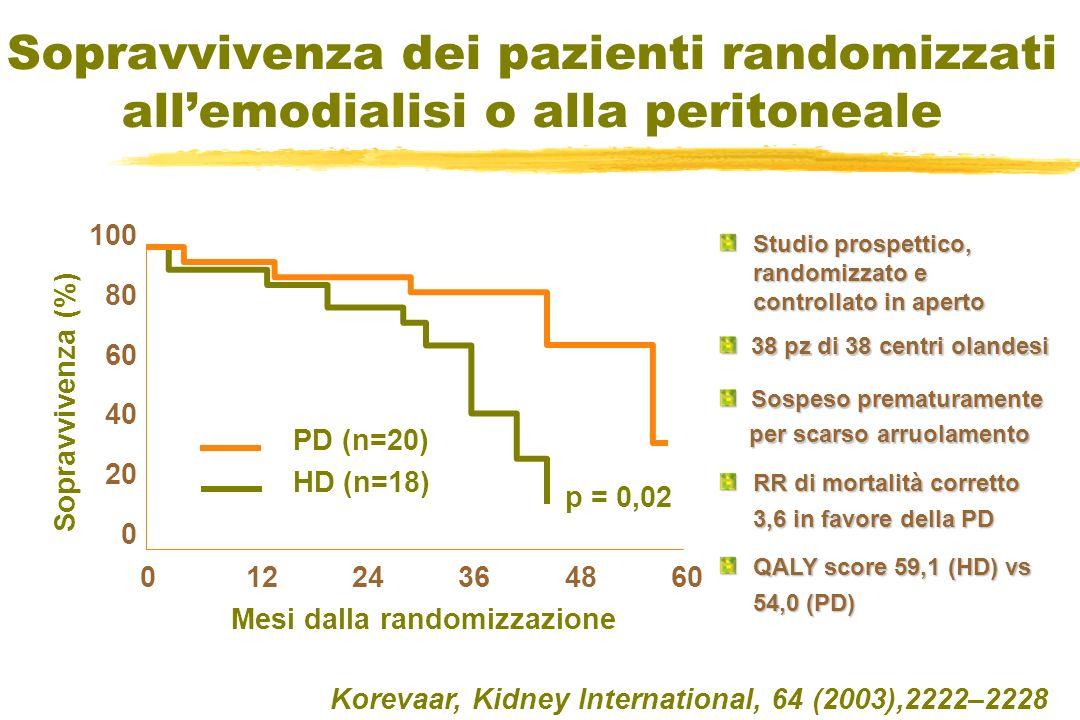 Sopravvivenza dei pazienti randomizzati allemodialisi o alla peritoneale Korevaar, Kidney International, 64 (2003),2222–2228 100 80 60 40 20 0 0 12 24