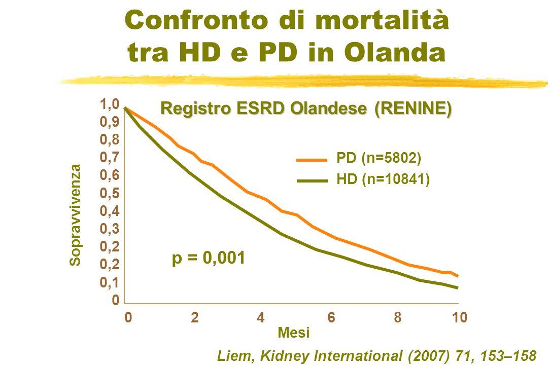 Confronto di mortalità tra HD e PD in Olanda Liem, Kidney International (2007) 71, 153–158 1,0 0,9 0,8 0,7 0,6 0,5 0,4 0,3 0,2 0,1 0 0 2 4 6 8 10 PD (