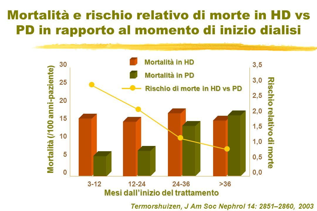 Mortalità e rischio relativo di morte in HD vs PD in rapporto al momento di inizio dialisi Termorshuizen, J Am Soc Nephrol 14: 2851–2860, 2003 30 25 2