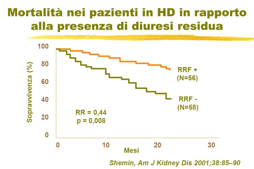Mortalità nei pazienti in HD in rapporto alla presenza di diuresi residua Shemin, Am J Kidney Dis 2001;38:85–90 100 80 60 40 20 0 0 10 20 30 RRF + (N=