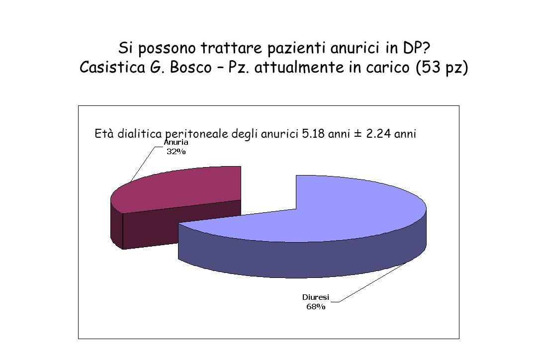 Si possono trattare pazienti anurici in DP? Casistica G. Bosco – Pz. attualmente in carico (53 pz) Età dialitica peritoneale degli anurici 5.18 anni ±