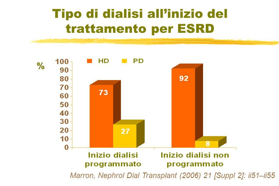 Tipo di dialisi allinizio del trattamento per ESRD % Marron, Nephrol Dial Transplant (2006) 21 [Suppl 2]: ii51–ii55