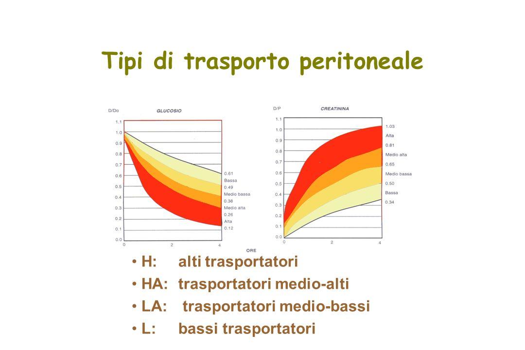 H: alti trasportatori HA: trasportatori medio-alti LA: trasportatori medio-bassi L: bassi trasportatori Tipi di trasporto peritoneale